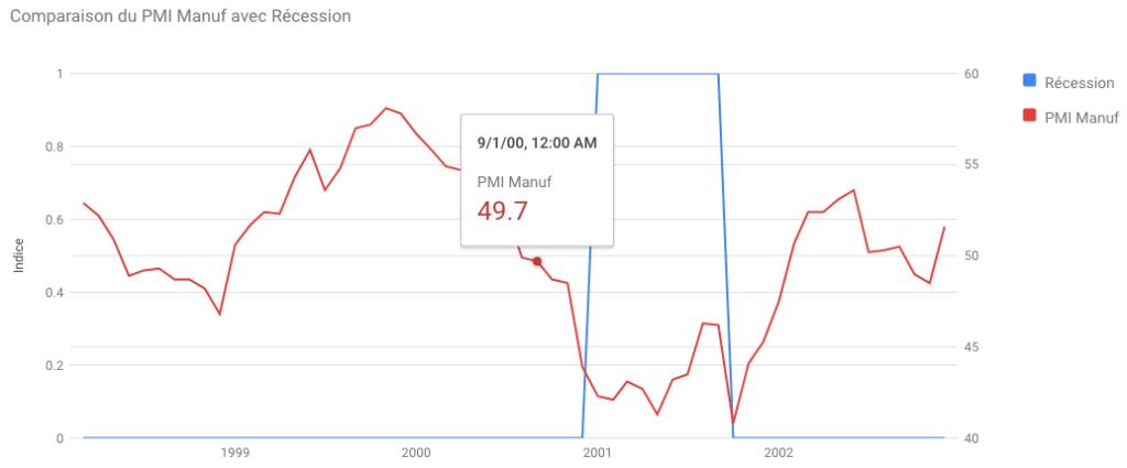 Indice PMI pendant la bulle internet