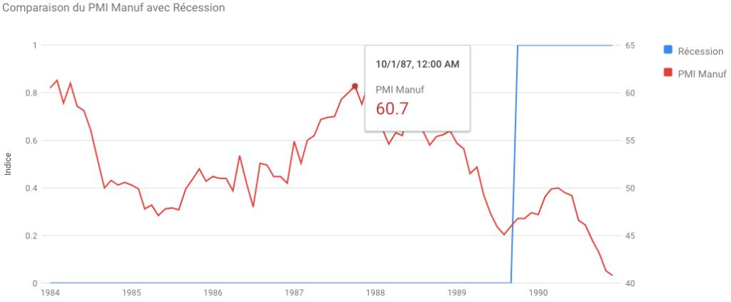 Indice PMI pendant le krach de 1987