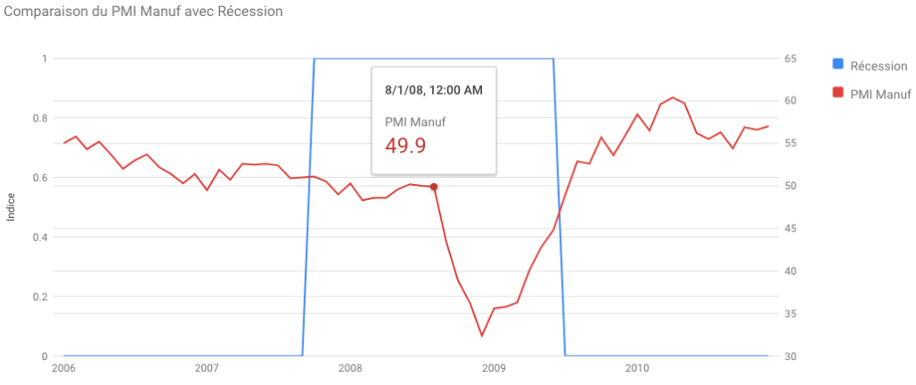 Indice PMI Manufacturier pendant la crise des subprimes