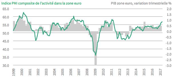 Lien Indice PMI et PIB de la zone euro