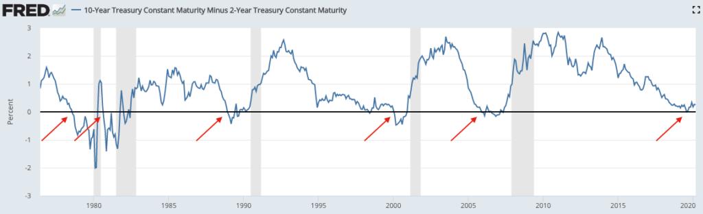 Chute de la bourse et courbe des taux
