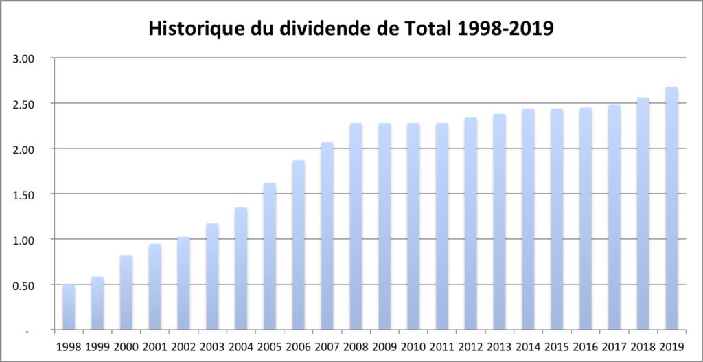 Historique du dividende de Total