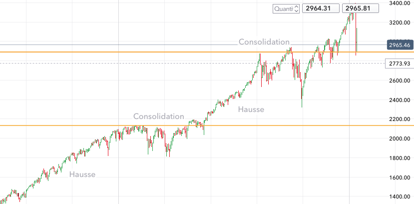 hausse du S&P 500