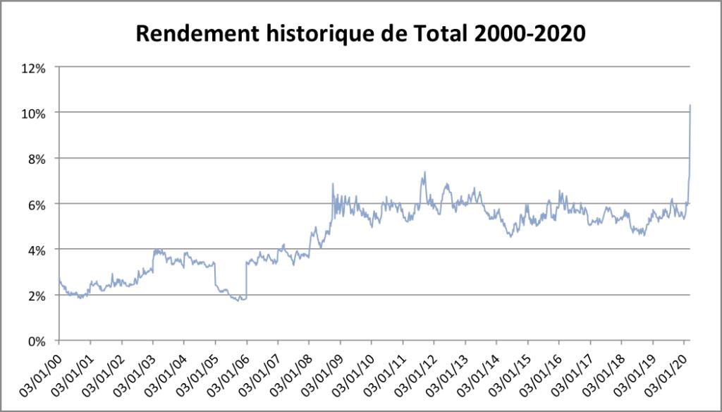 Rendement historique de Total