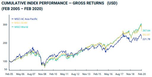 Bouse Asiatique MSCI