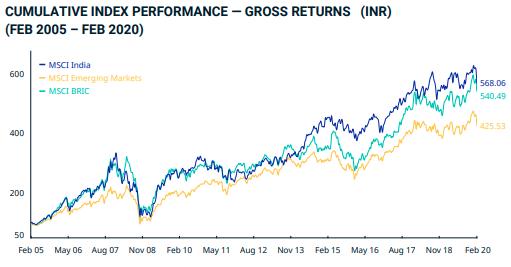 Bourse indienne MSCI