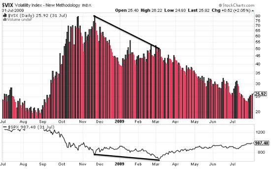 Divergence du Vix en 2009